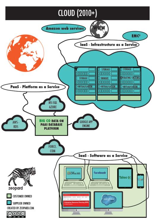 Cloud Computing - Cloud
