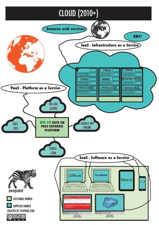 Cloud Computing - Cloud