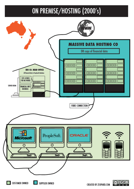 Cloud Computing - On Premise:Hosting