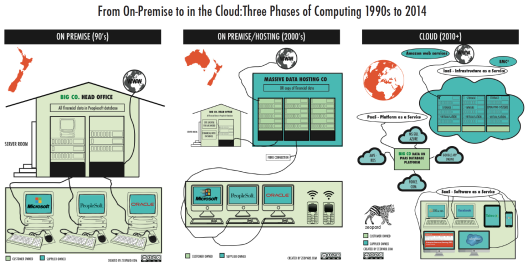 Computing from 1990s to 2000s